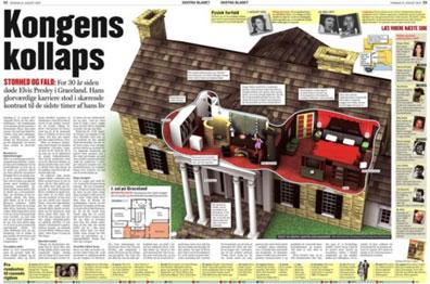 Elvisnews Com Visual For Upstairs At Graceland Misc